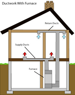 diagram of how air ductwork operates within a Pittsfield home